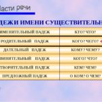 08 1 150x150 - Construções em russo com o genitivo